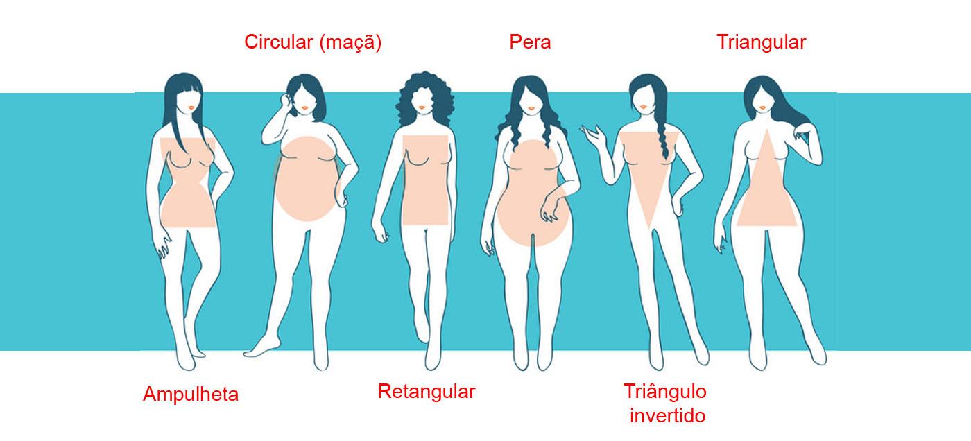 Tipos de corpos e silhuetas